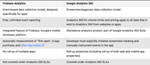 Firebase Analytics vs Google Analytics 360