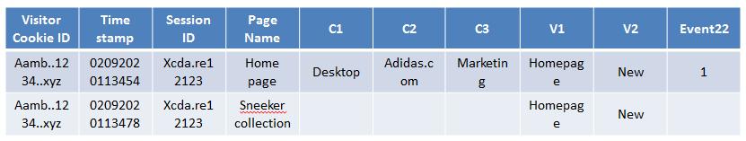 prop vs eVar - Hits DataVinci